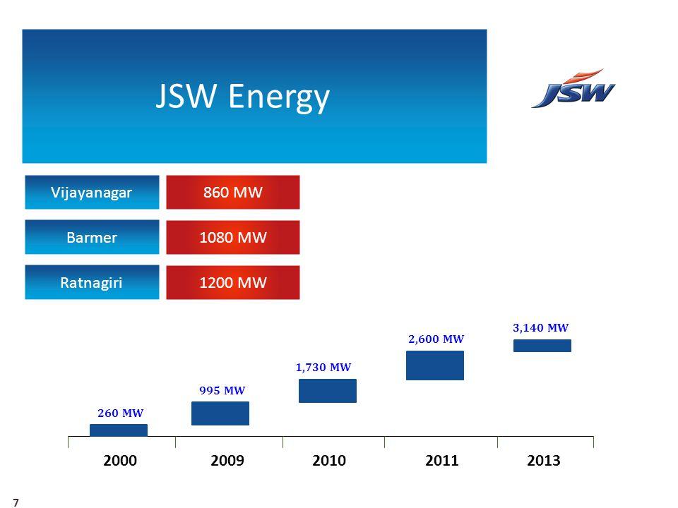 JSW Energy Vijayanagar 860 MW Barmer 1080 MW Ratnagiri 1200 MW 2000