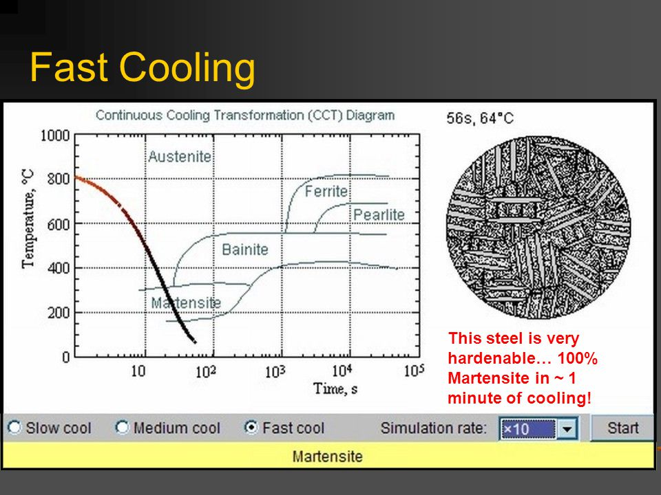 Heat treatment of steels ppt video online download 18 fast cooling this steel is very hardenable 100 martensite in 1 minute of cooling ccuart Images
