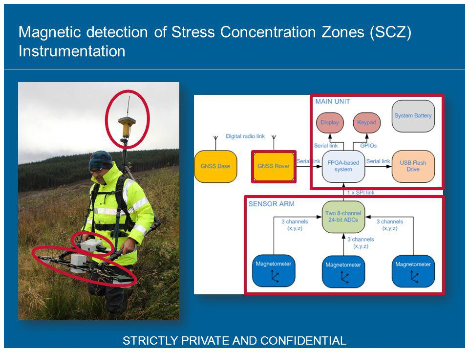 Magnetic detection of Stress Concentration Zones (SCZ) Instrumentation