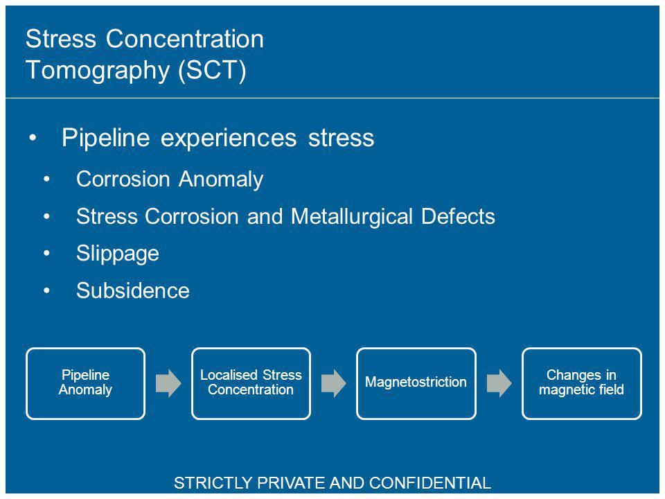 Stress Concentration Tomography (SCT)