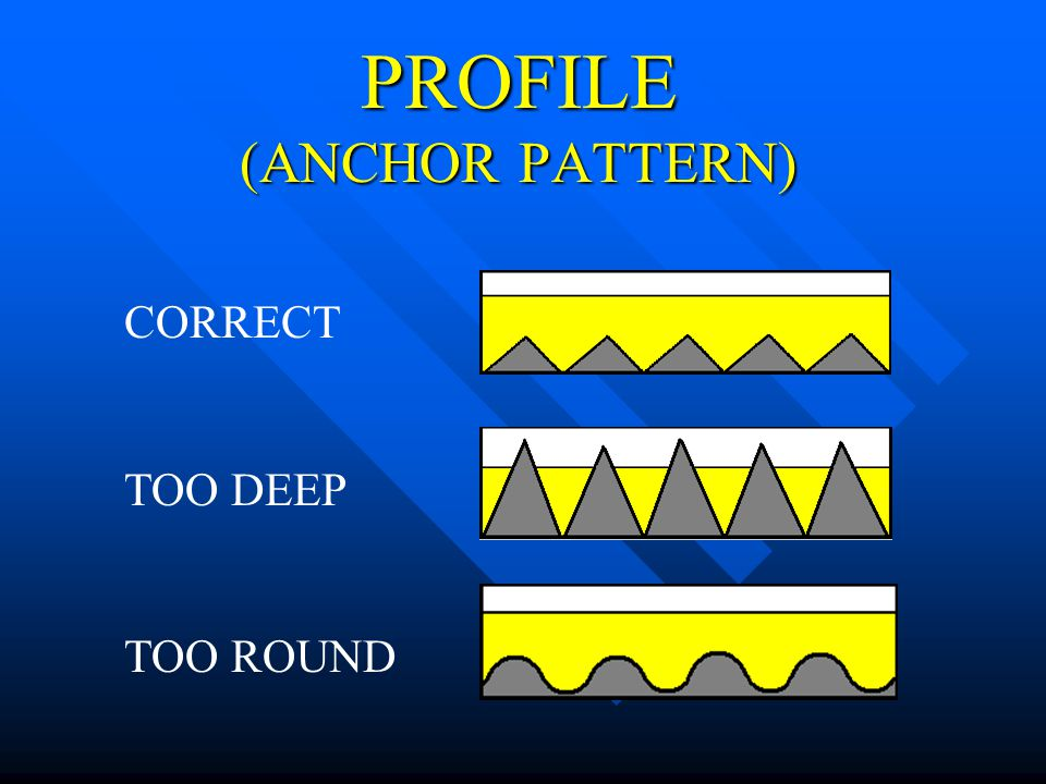 PROFILE (ANCHOR PATTERN)