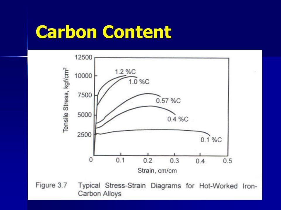 Carbon Content