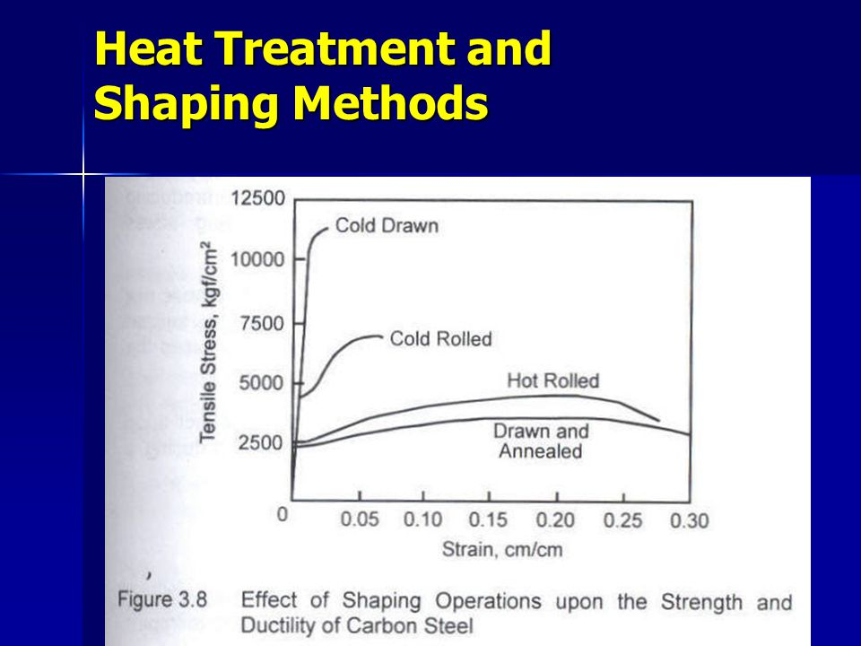 Heat Treatment and Shaping Methods