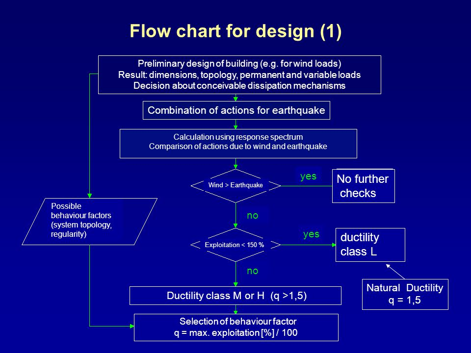 Flow chart for design (1)