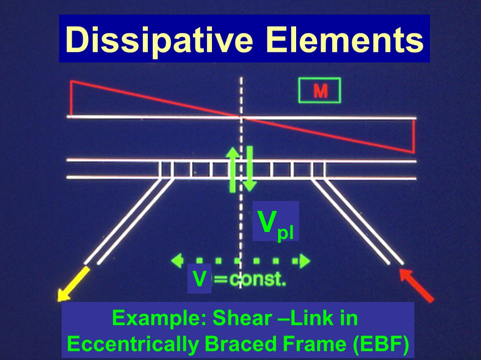 Example: Shear –Link in Eccentrically Braced Frame (EBF)