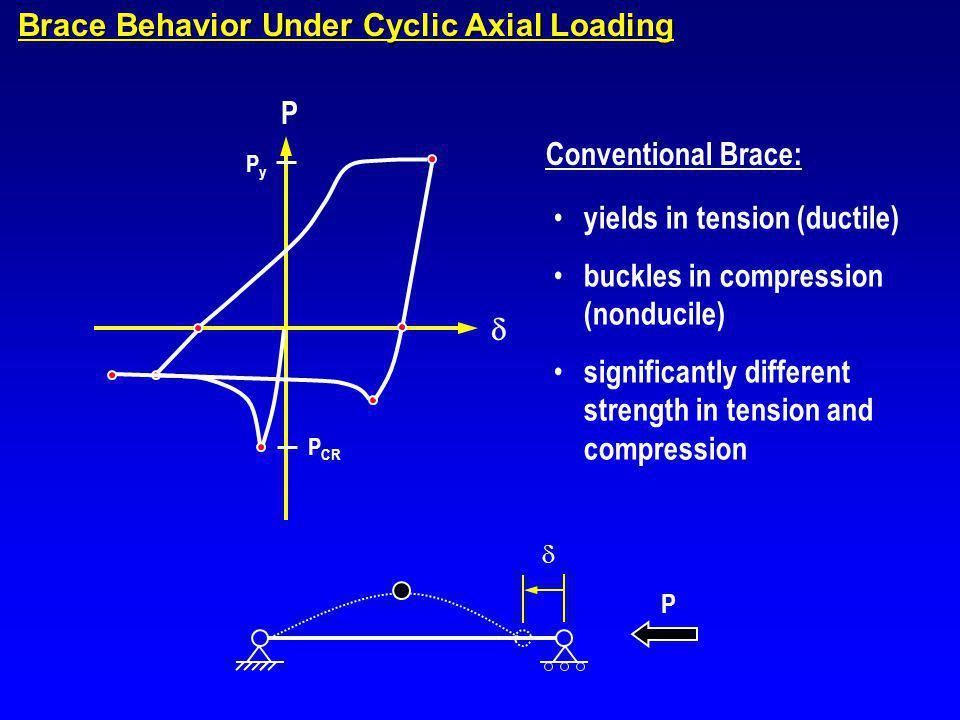 Brace Behavior Under Cyclic Axial Loading