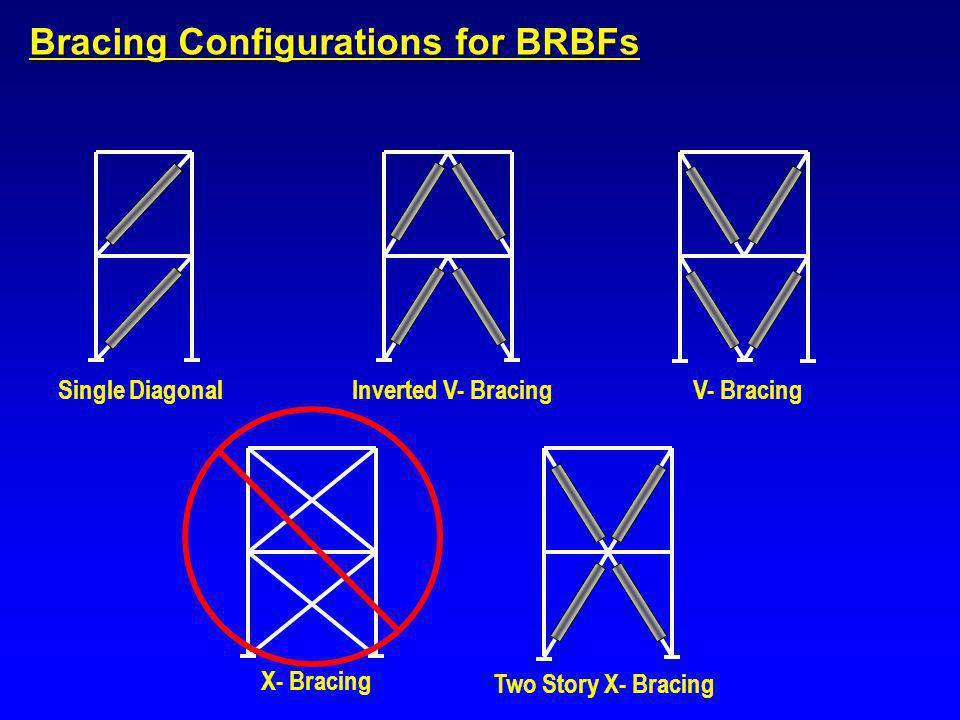 Bracing Configurations for BRBFs