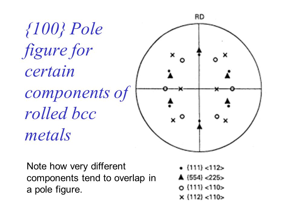 {100} Pole figure for certain components of rolled bcc metals