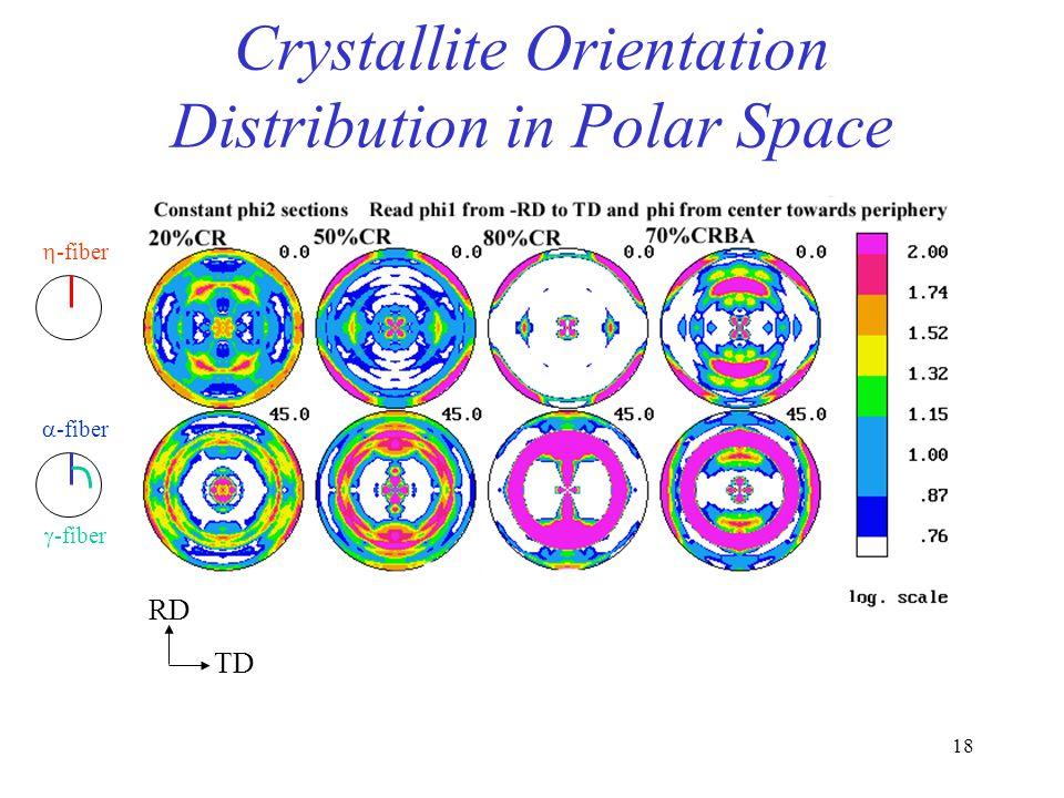 Crystallite Orientation Distribution in Polar Space