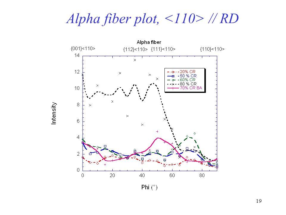 Alpha fiber plot, <110> // RD
