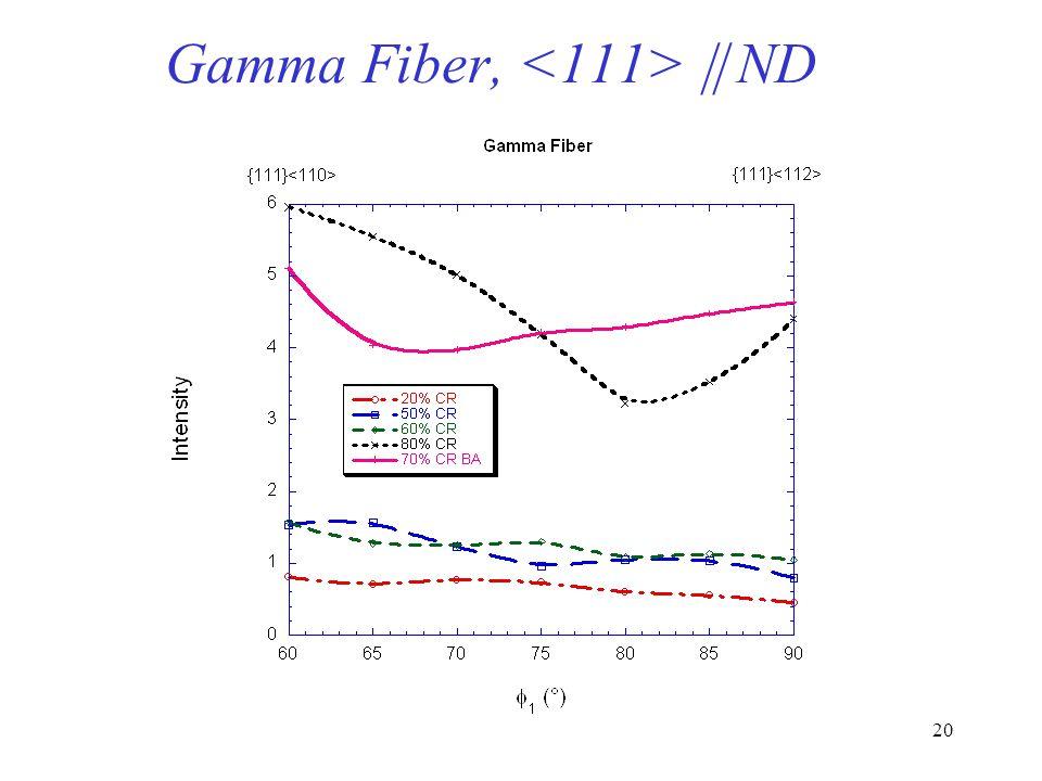 Gamma Fiber, <111>  ND