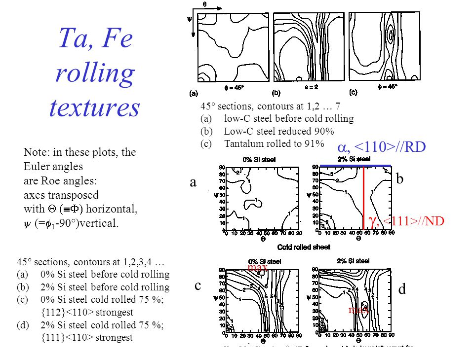 Ta, Fe rolling textures g, <111>//ND a,<110>//RD b a c d