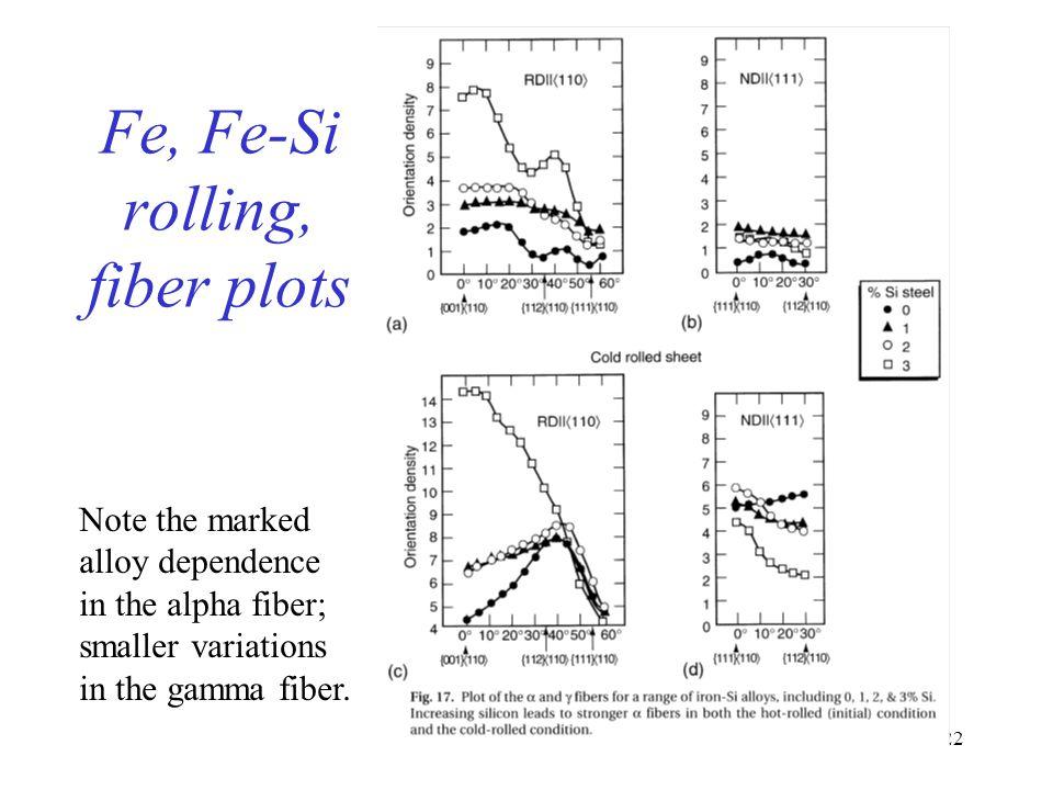 Fe, Fe-Si rolling, fiber plots