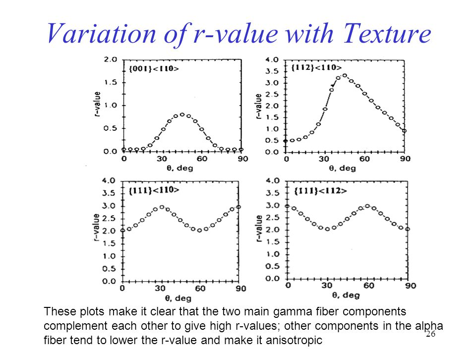 Variation of r-value with Texture
