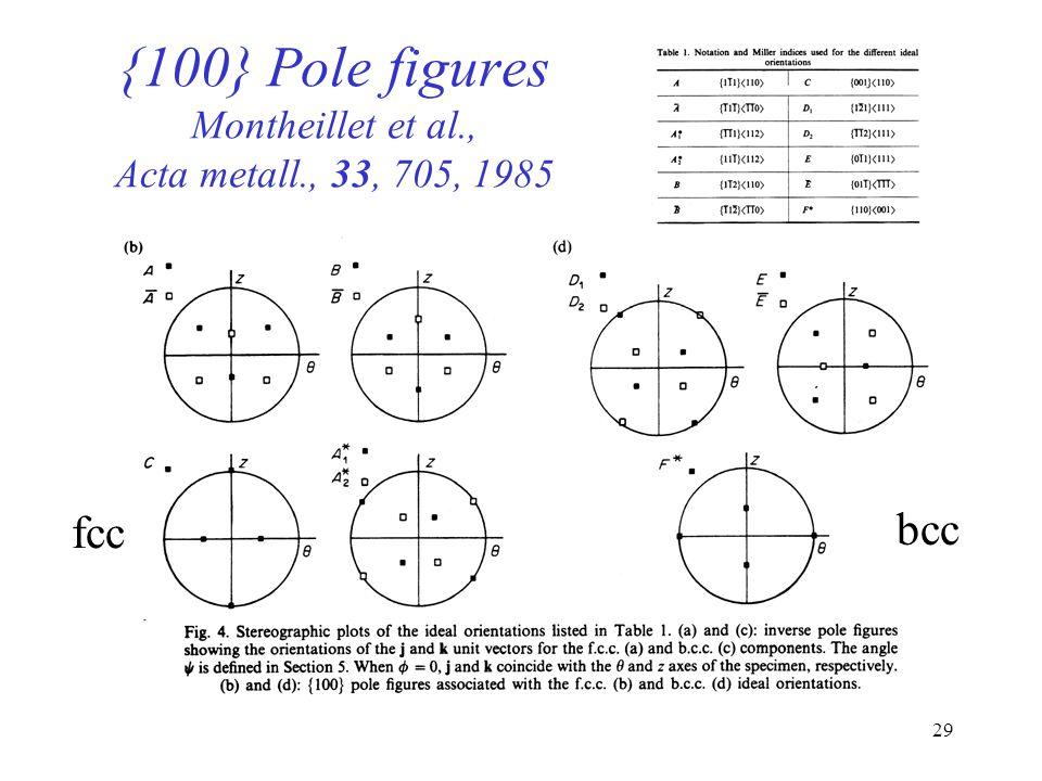 {100} Pole figures Montheillet et al., Acta metall., 33, 705, 1985