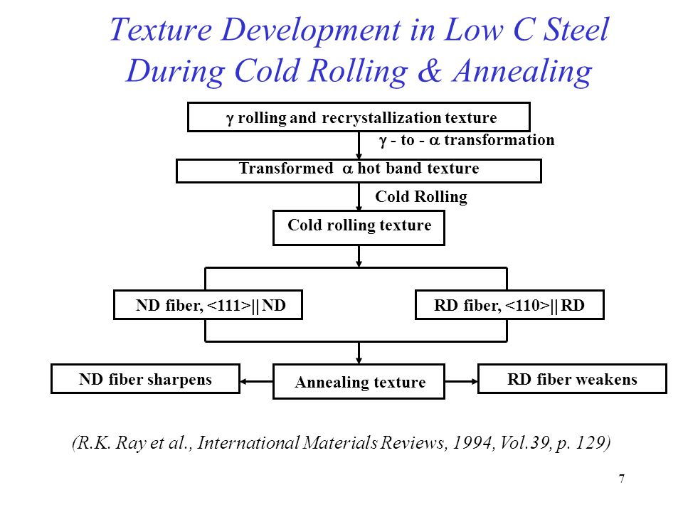 Texture Development in Low C Steel During Cold Rolling & Annealing