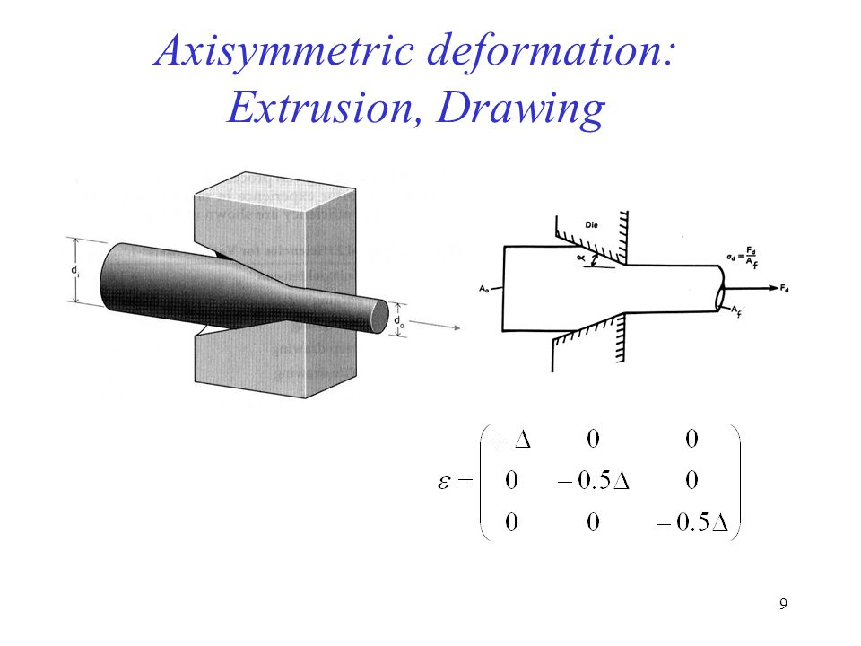 Axisymmetric deformation: Extrusion, Drawing