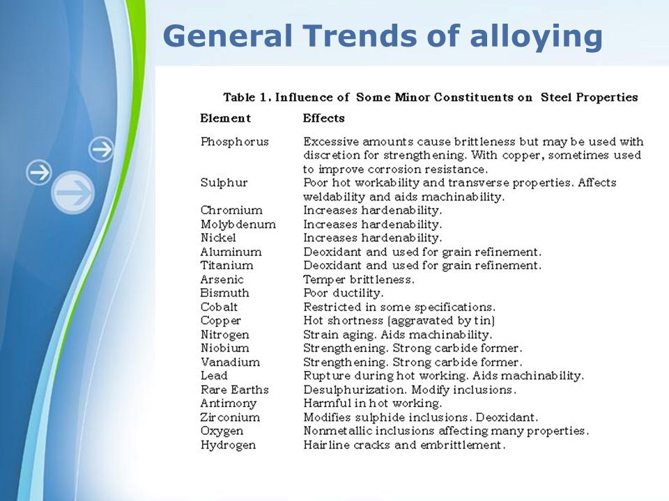 General Trends of alloying