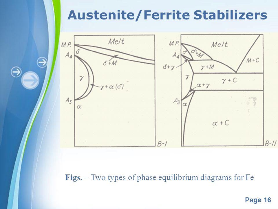 Austenite/Ferrite Stabilizers
