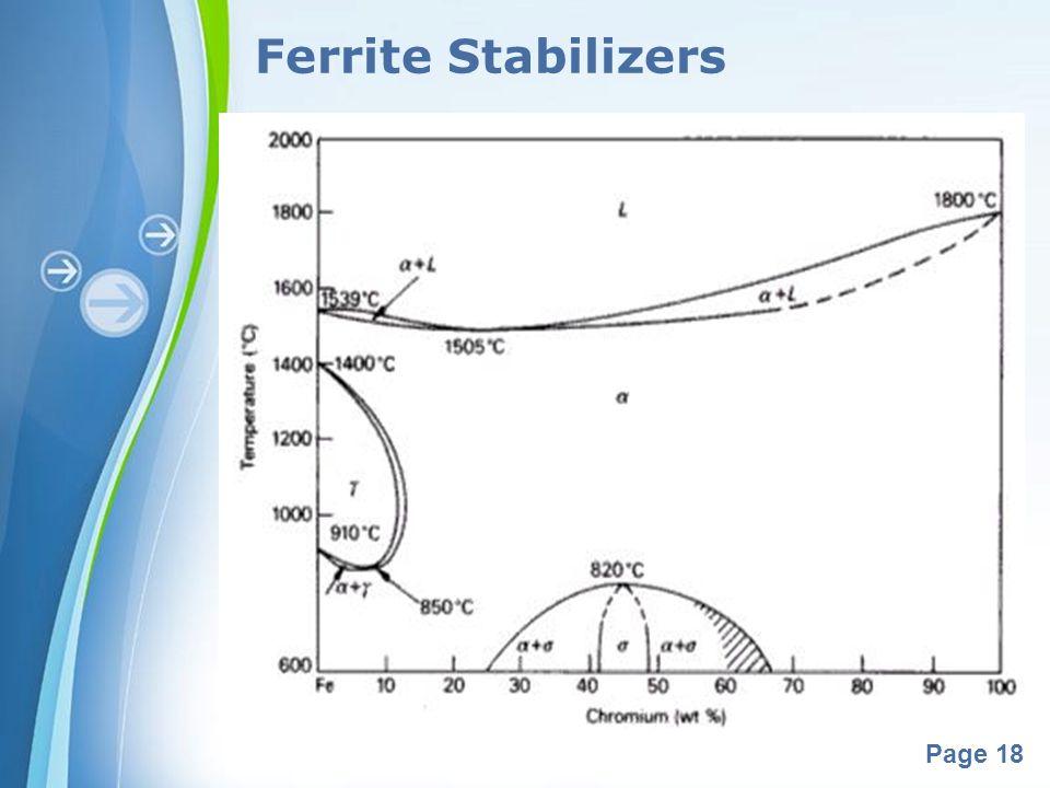Ferrite Stabilizers