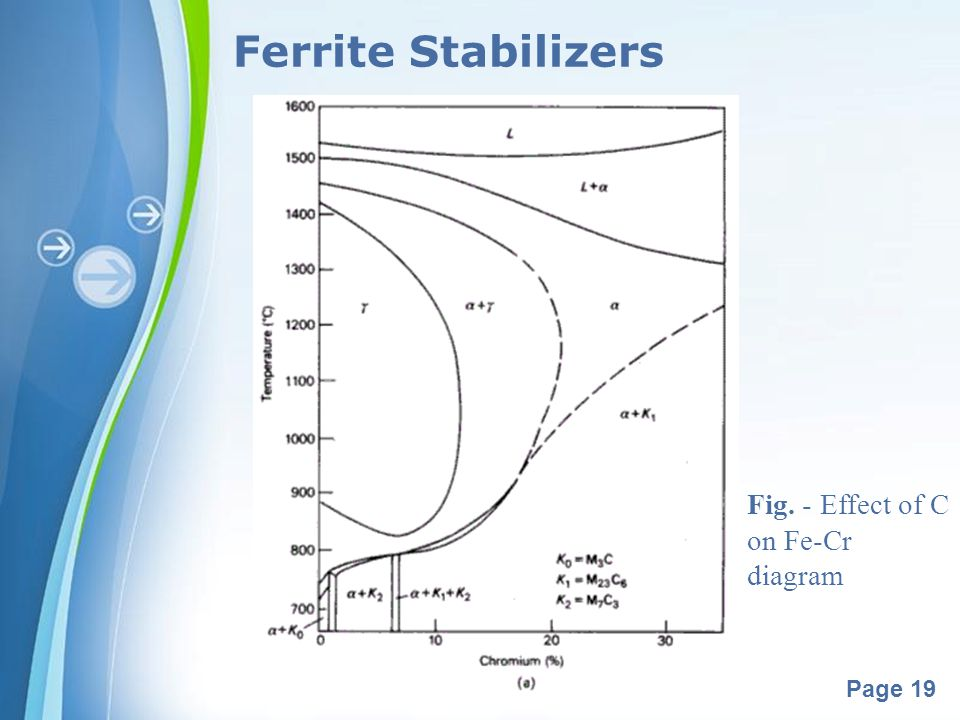 Ferrite Stabilizers Fig. - Effect of C on Fe-Cr diagram