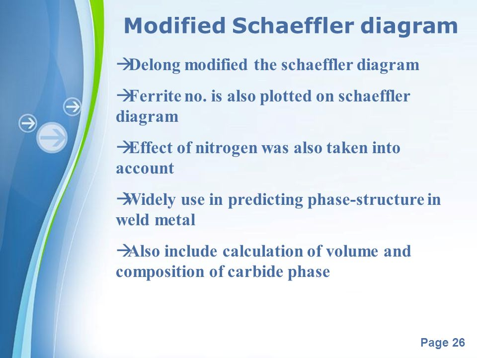 Modified Schaeffler diagram