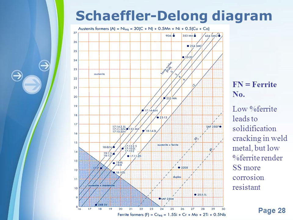 Schaeffler-Delong diagram