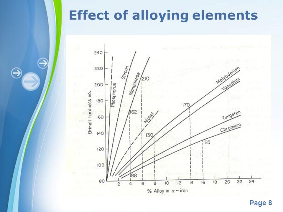 Effect of alloying elements