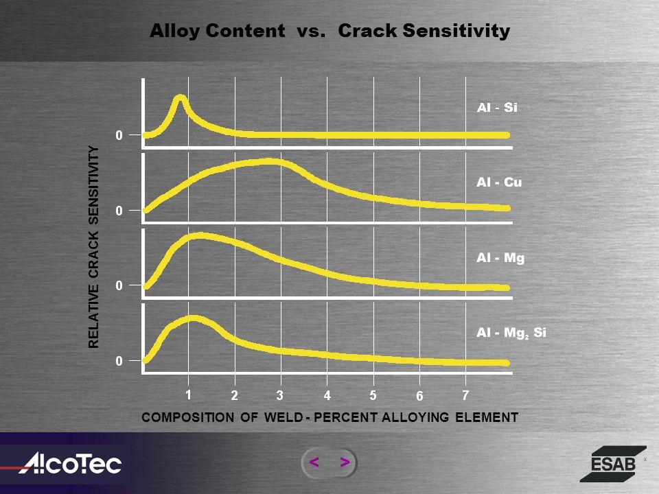 Alloy Content vs. Crack Sensitivity