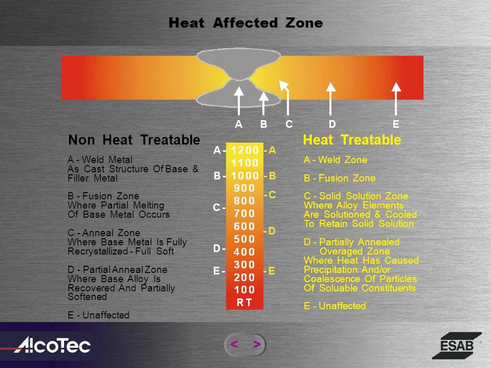Heat Affected Zone Non Heat Treatable Heat Treatable < >