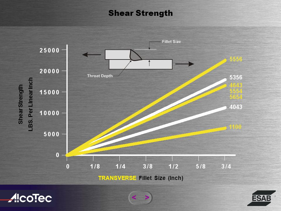 TRANSVERSE Fillet Size (Inch)