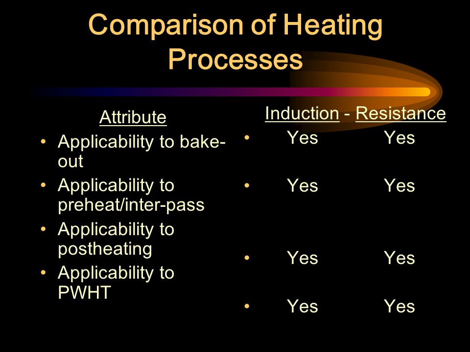 Comparison of Heating Processes