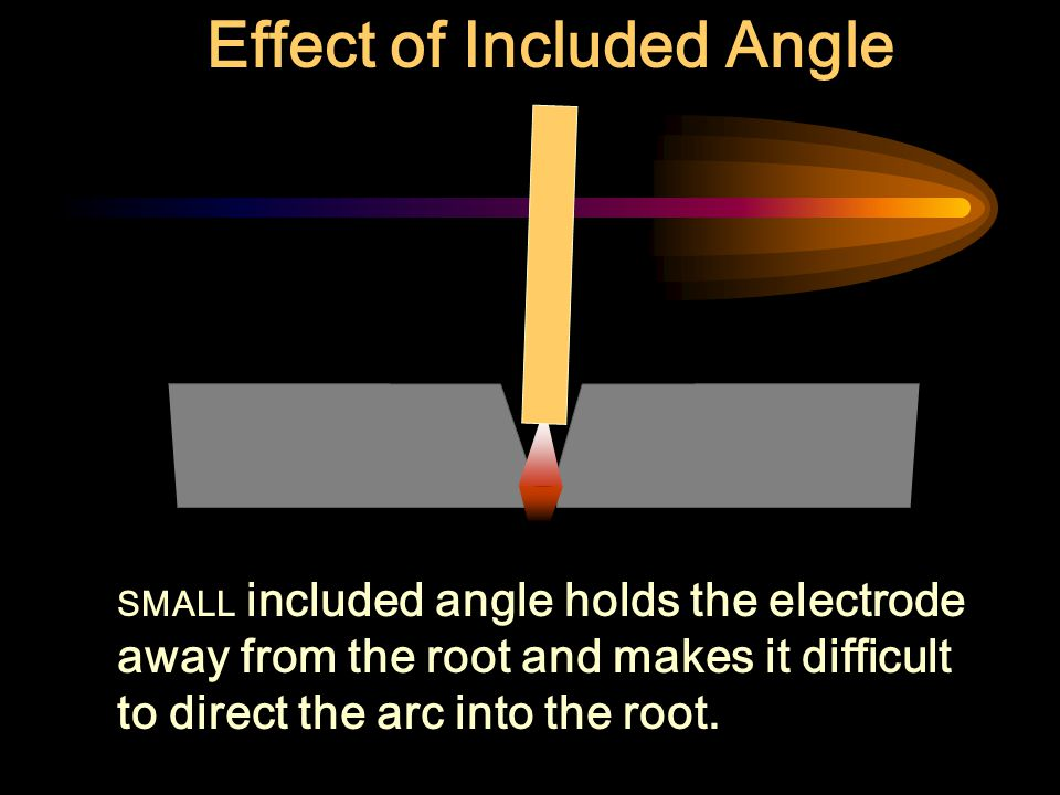 Effect of Included Angle