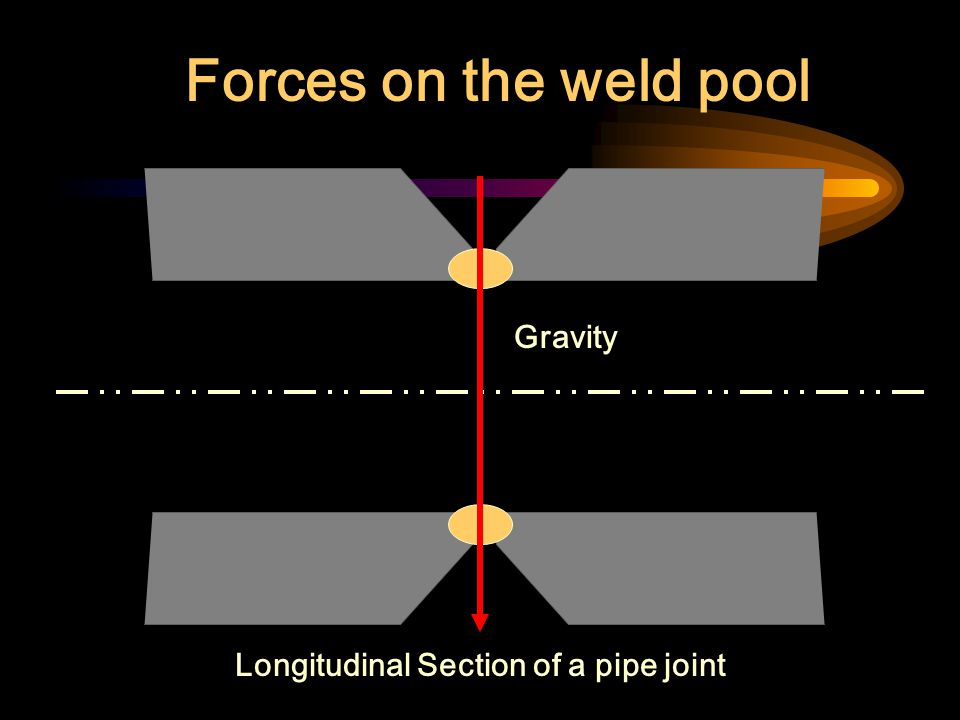Longitudinal Section of a pipe joint