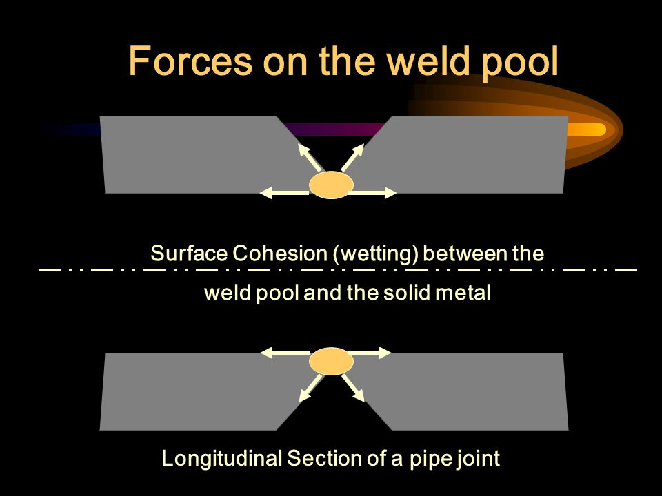 Surface Cohesion (wetting) between the weld pool and the solid metal