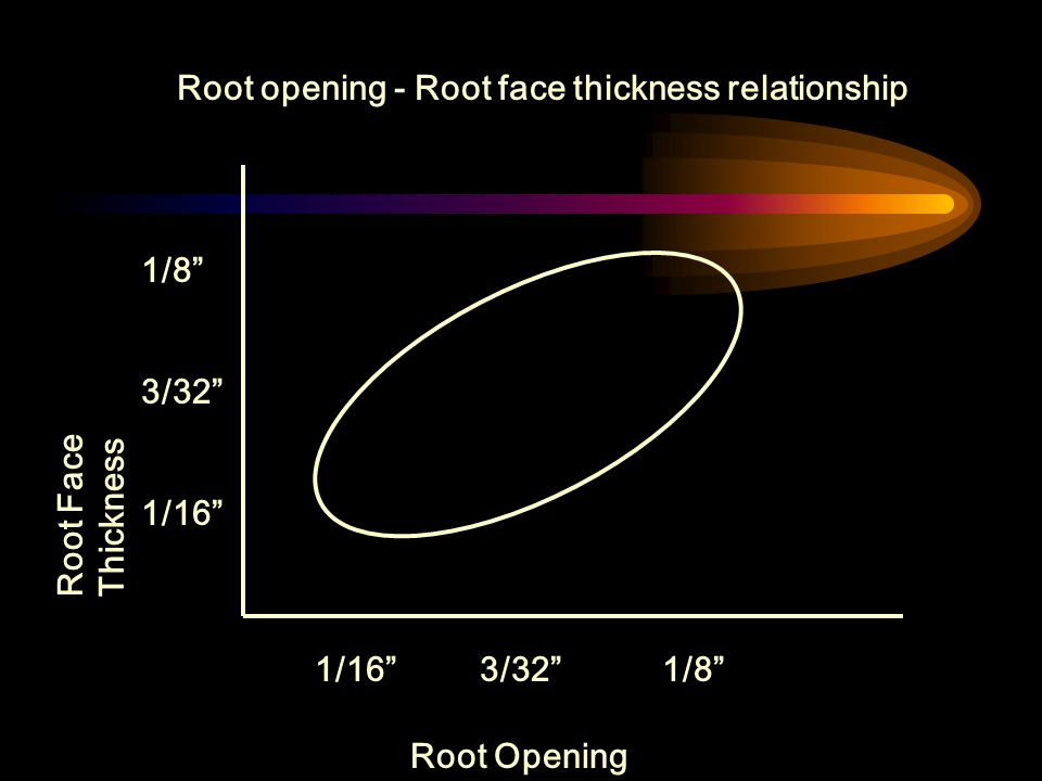 Root opening - Root face thickness relationship