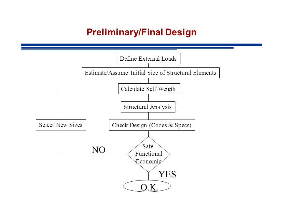 Preliminary/Final Design
