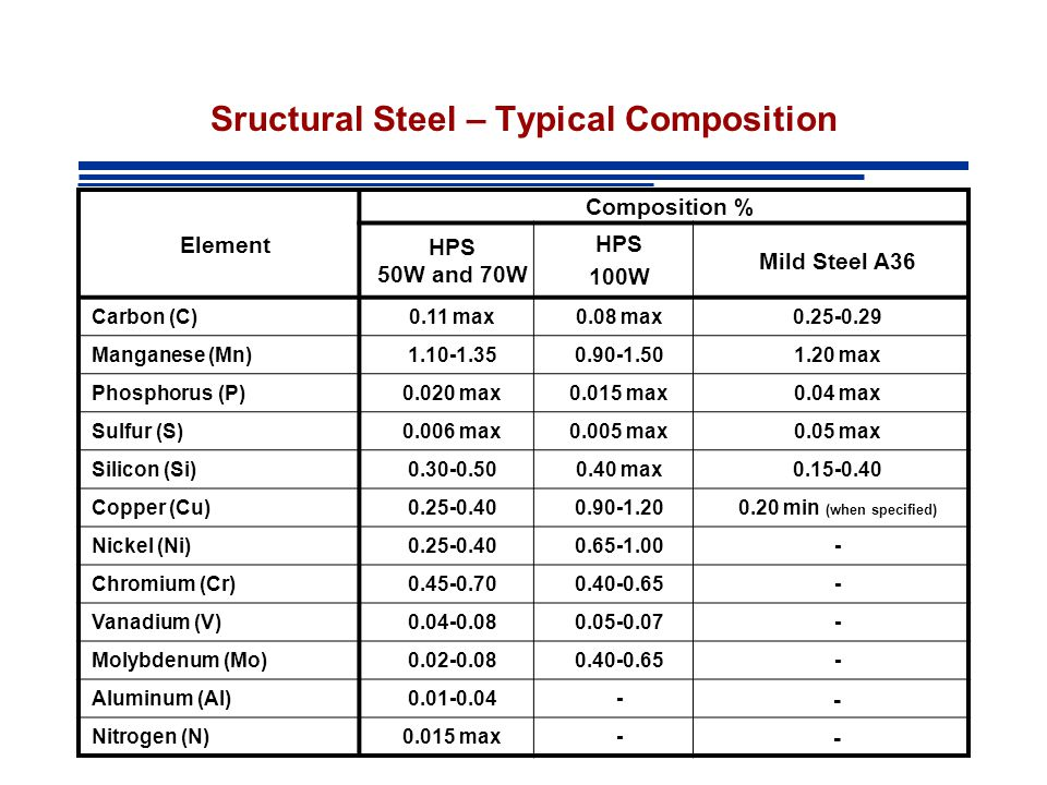 Sructural Steel – Typical Composition