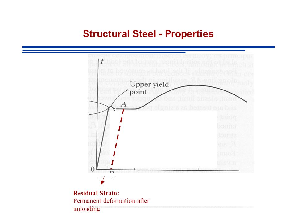 Structural Steel - Properties