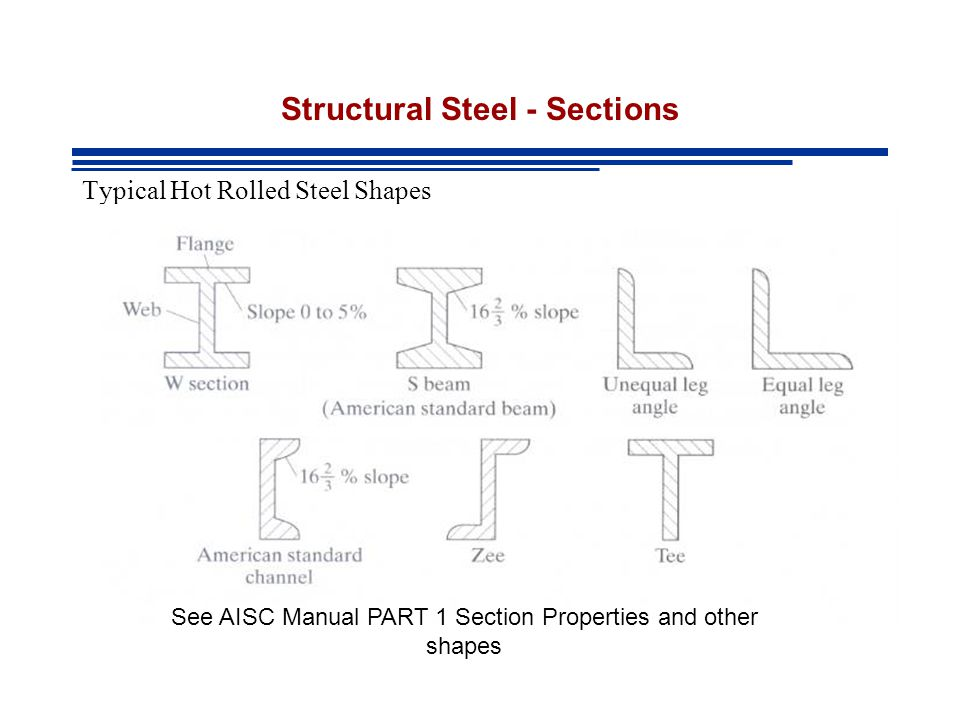Structural Steel - Sections