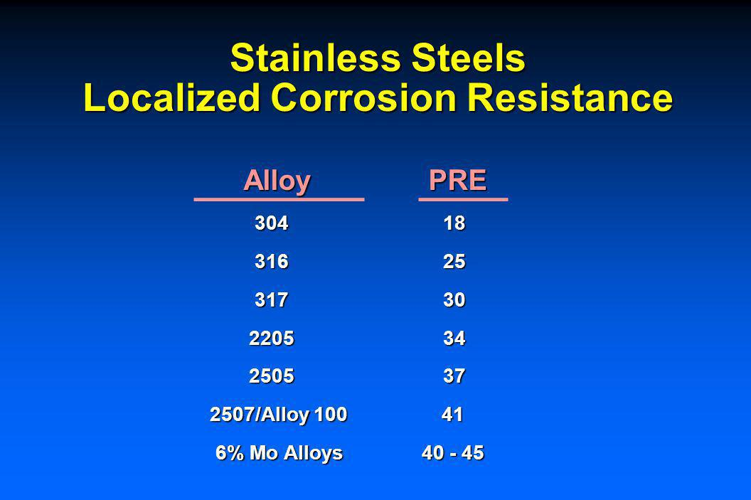 Nickel Alloys Localized Corrosion Resistance