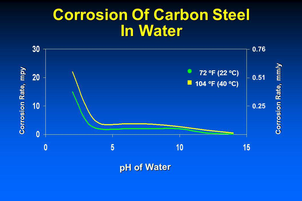 Corrosion Of Carbon Steel In Low-velocity Water