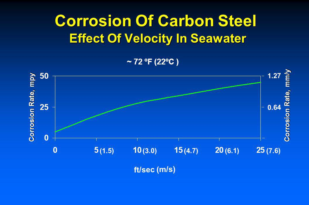 Erosion-corrosion - Inlet