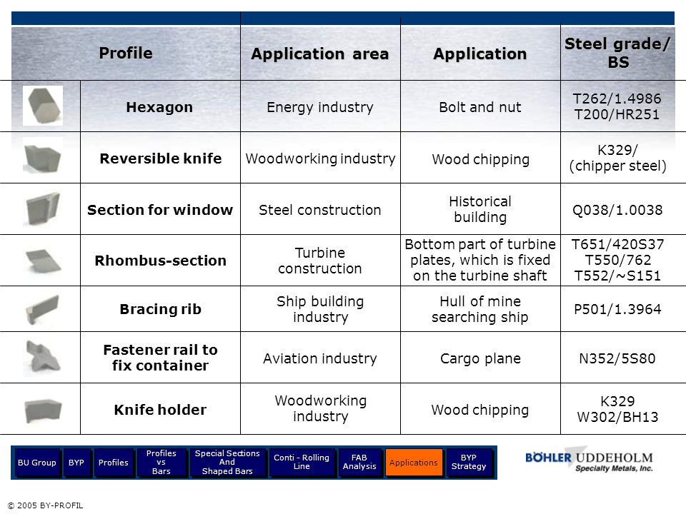 Steel grade/ BS Profile Application area Application