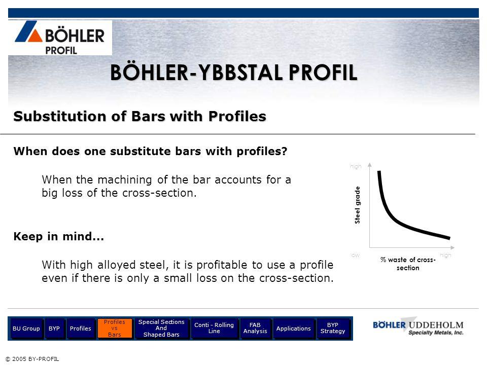 BÖHLER-YBBSTAL PROFIL % waste of cross- section