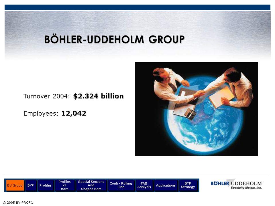 BÖHLER-UDDEHOLM GROUP