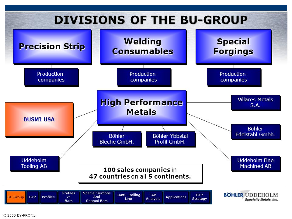 DIVISIONS OF THE BU-GROUP