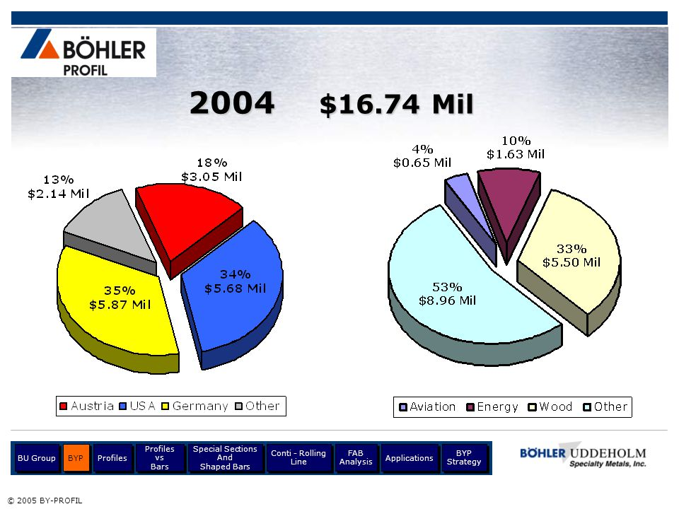 2004 $16.74 Mil BU Group BYP Profiles Profiles vs Bars