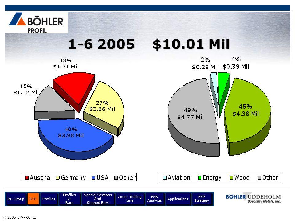 1-6 2005 $10.01 Mil BU Group BYP Profiles Profiles vs Bars