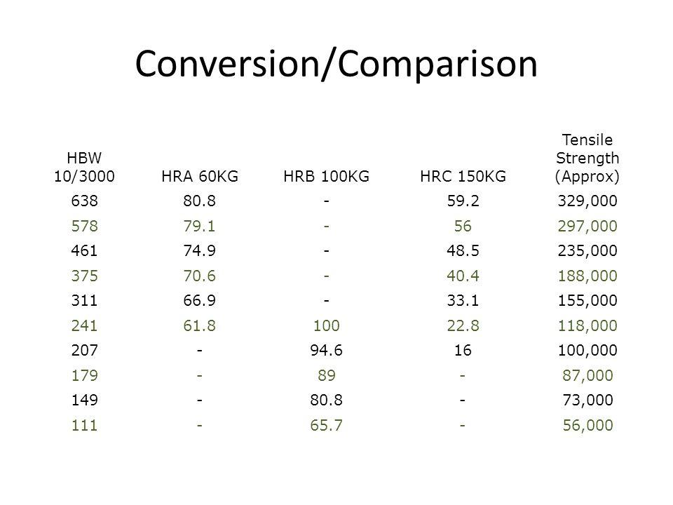 Conversion/Comparison